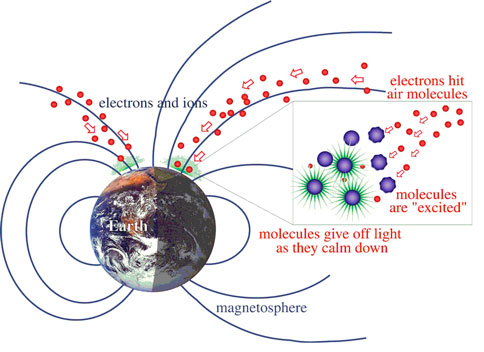 electronsandmagnetoshpere