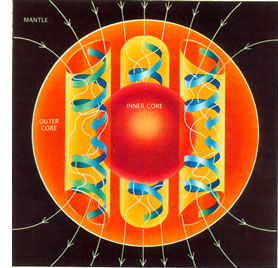 Outer_core_convection_rolls
